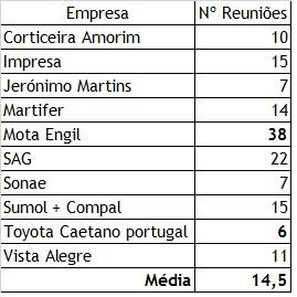 Nº de reuniões anuais do Conselho de Administração em portugal