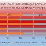 O Conselho de Administração participa no desenvolvimento do Plano Estratégico